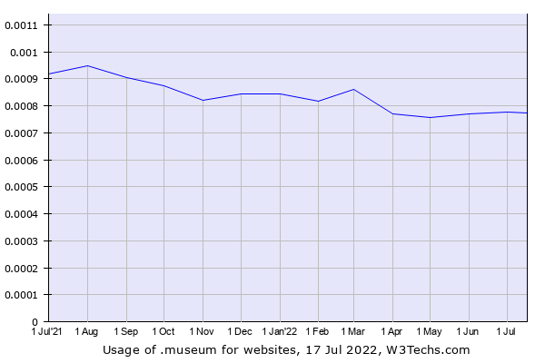 Historical trends in the usage of .museum