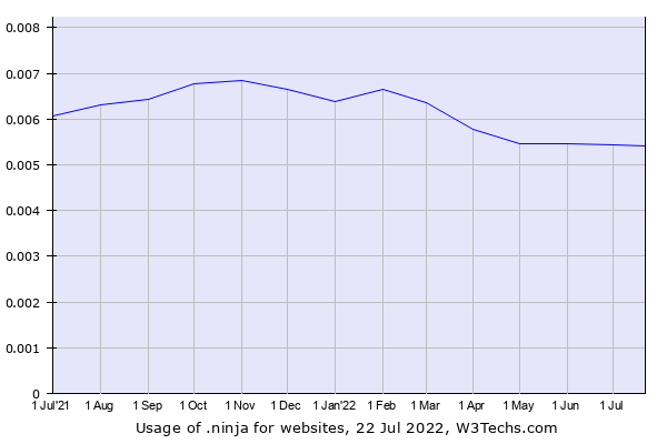 Historical trends in the usage of .ninja