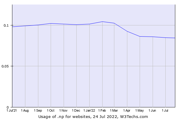 Historical trends in the usage of .np