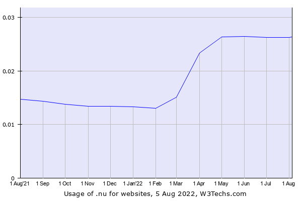 Historical trends in the usage of .nu