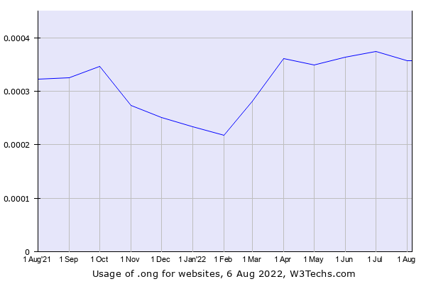 Historical trends in the usage of .ong