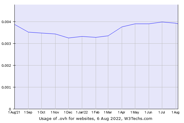 Historical trends in the usage of .ovh