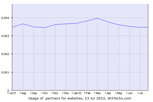 Historical trends in the usage of .partners