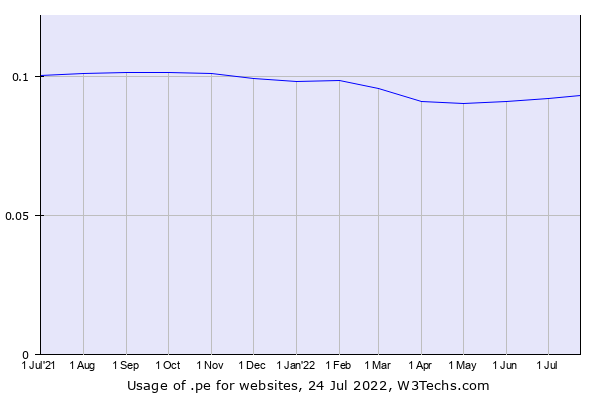 Historical trends in the usage of .pe