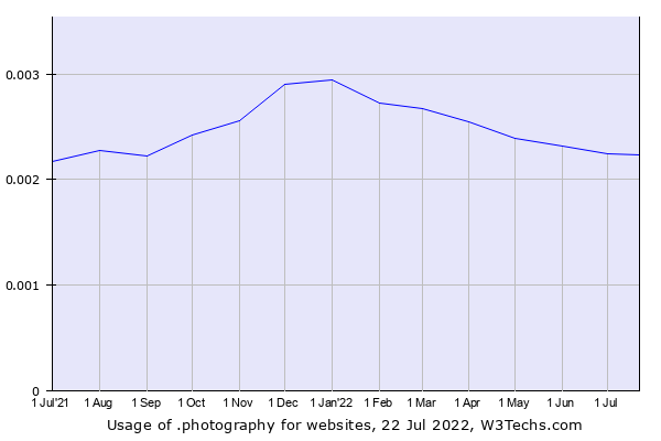 Historical trends in the usage of .photography