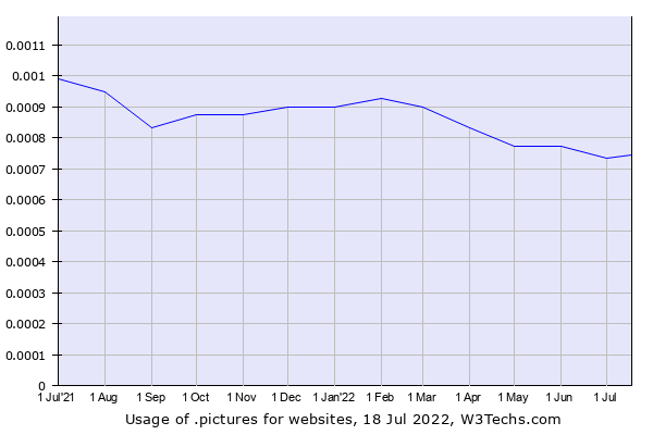 Historical trends in the usage of .pictures