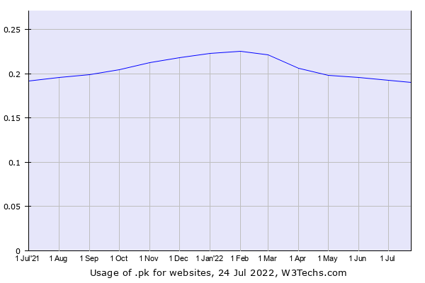 Historical trends in the usage of .pk