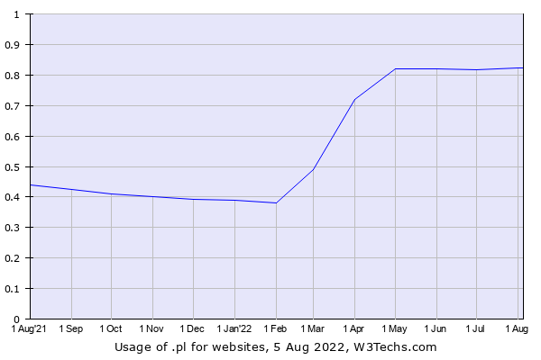 Historical trends in the usage of .pl