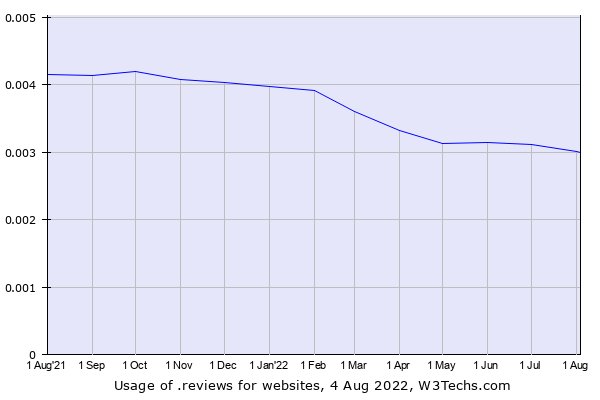 Historical trends in the usage of .reviews
