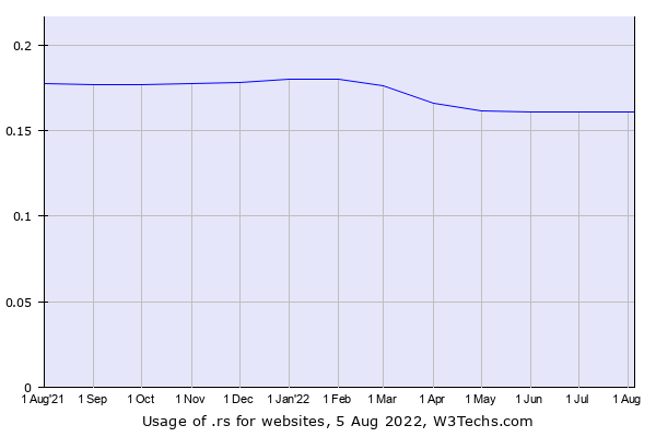 Historical trends in the usage of .rs