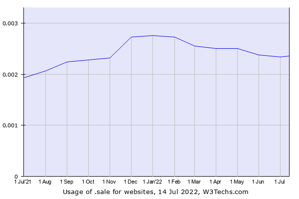 Historical trends in the usage of .sale