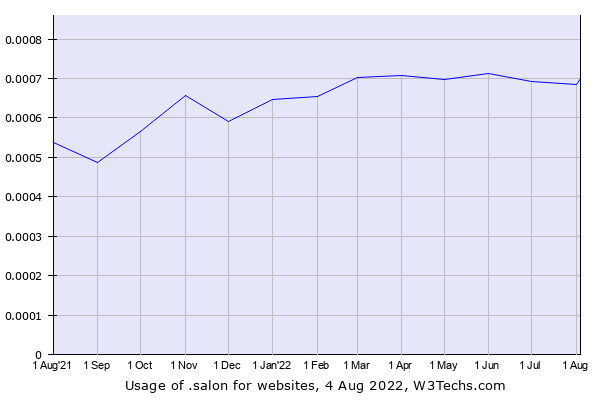 Historical trends in the usage of .salon