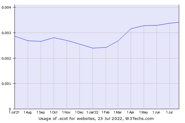 Historical trends in the usage of .scot