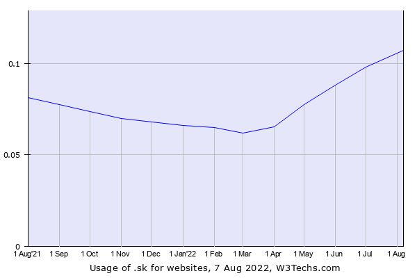 Historical trends in the usage of .sk