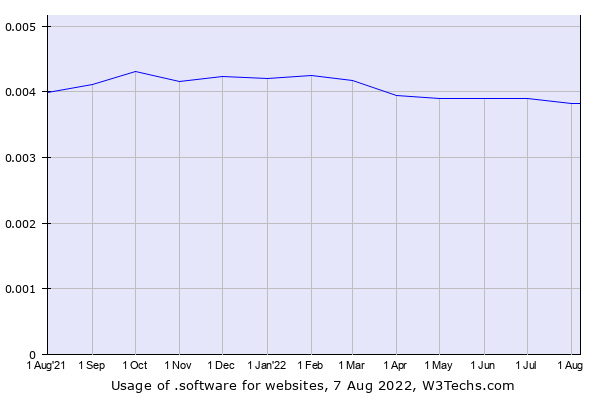 Historical trends in the usage of .software