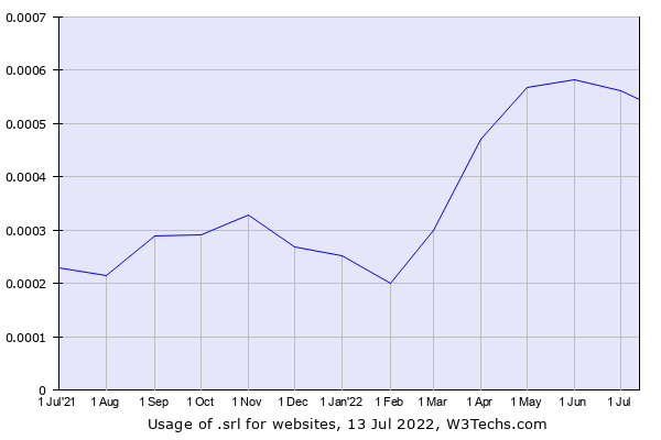 Historical trends in the usage of .srl