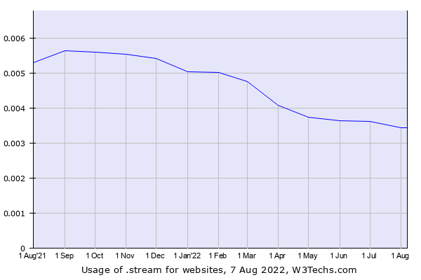 Historical trends in the usage of .stream