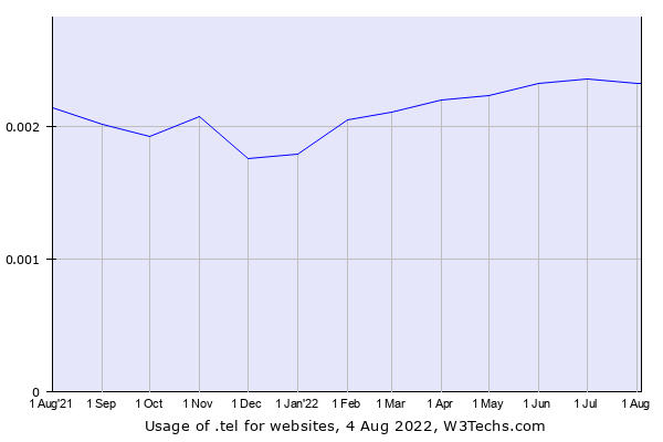 Historical trends in the usage of .tel