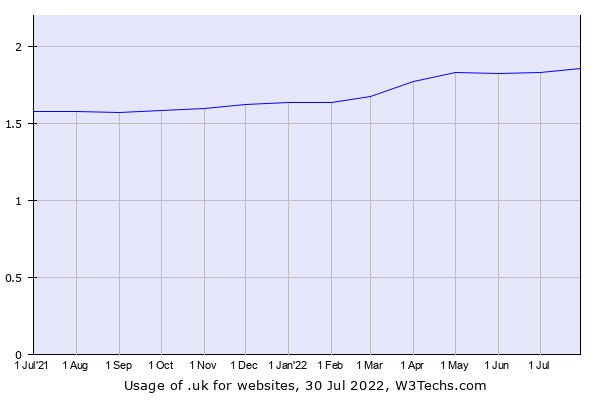 Historical trends in the usage of .uk