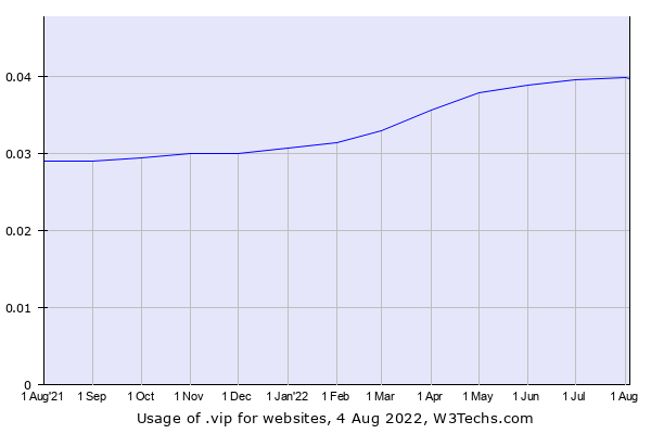 Historical trends in the usage of .vip