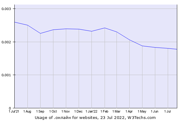 Historical trends in the usage of .онлайн