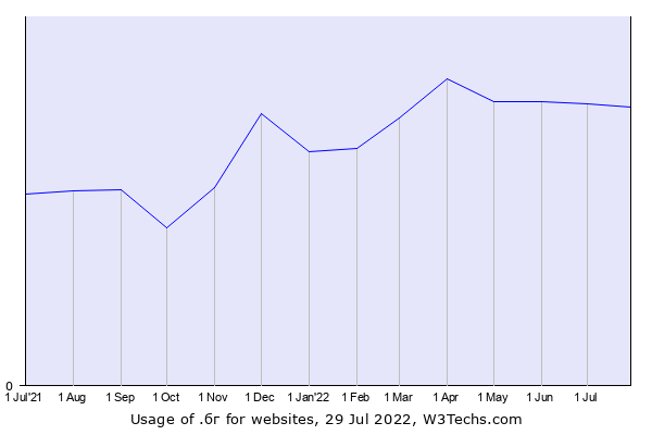 Historical trends in the usage of .бг