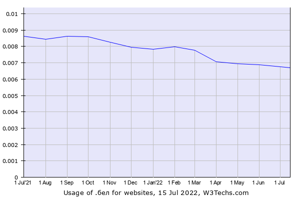 Historical trends in the usage of .бел
