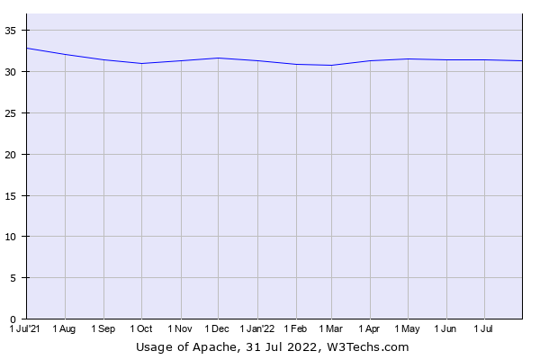 Historical trends in the usage of Apache