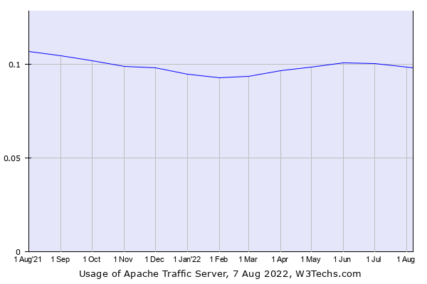 Historical trends in the usage of Apache Traffic Server