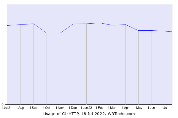Historical trends in the usage of CL-HTTP