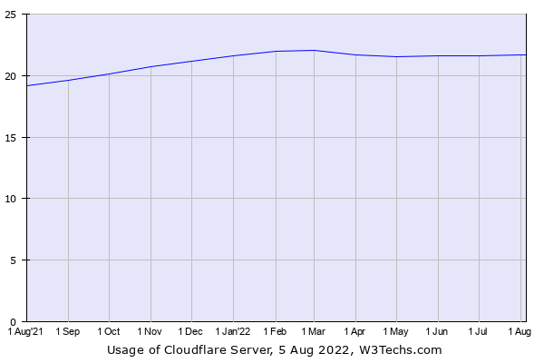 Historical trends in the usage of Cloudflare Server