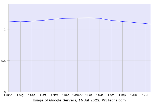 Historical trends in the usage of Google Servers