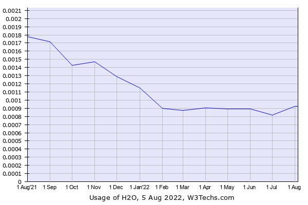 Historical trends in the usage of H2O