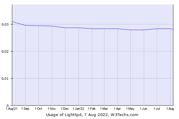 Historical trends in the usage of Lighttpd