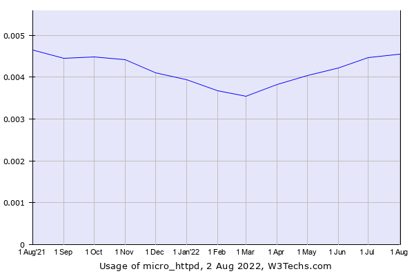 Historical trends in the usage of micro_httpd