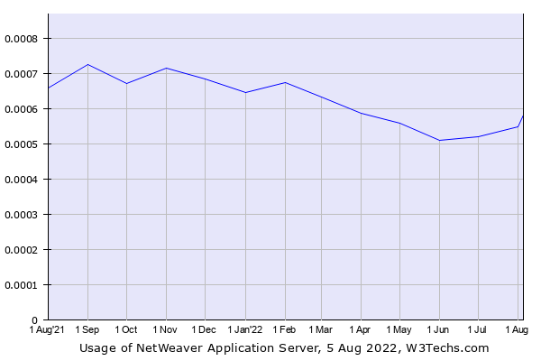 Historical trends in the usage of NetWeaver Application Server