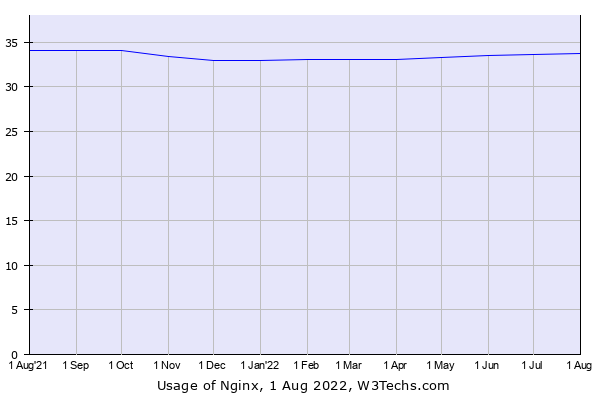Historical trends in the usage of Nginx