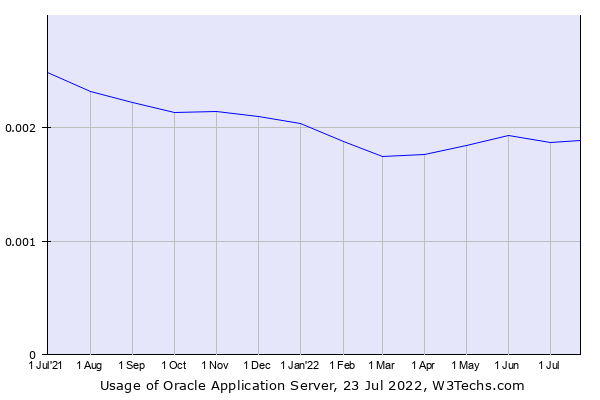 Historical trends in the usage of Oracle Application Server