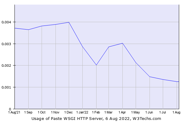 Historical trends in the usage of Paste WSGI HTTP Server