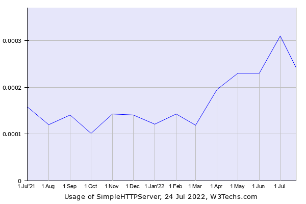 Historical trends in the usage of SimpleHTTPServer