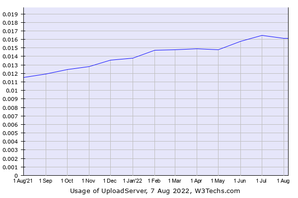 Historical trends in the usage of UploadServer
