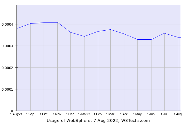 Historical trends in the usage of WebSphere