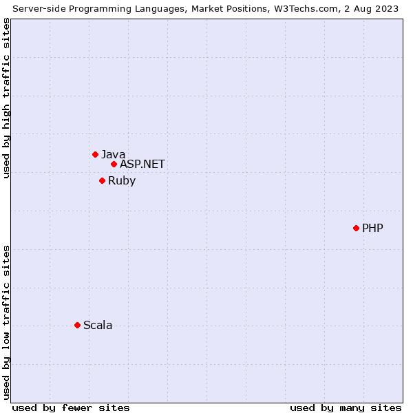 Market Position Report