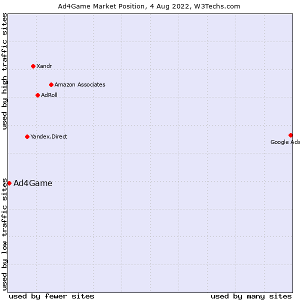 Market position of Ad4Game