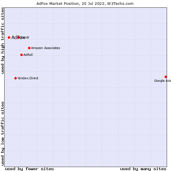 Market position of AdFox