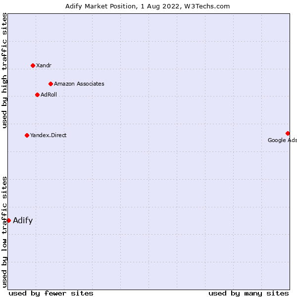Market position of Adify