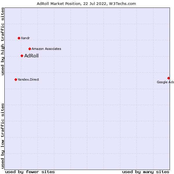 Market position of AdRoll