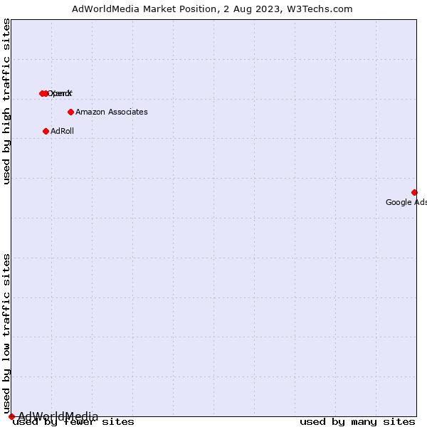 Market position of Adult AdWorld