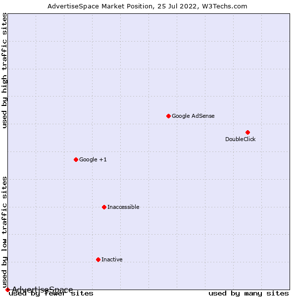 Market position of AdvertiseSpace