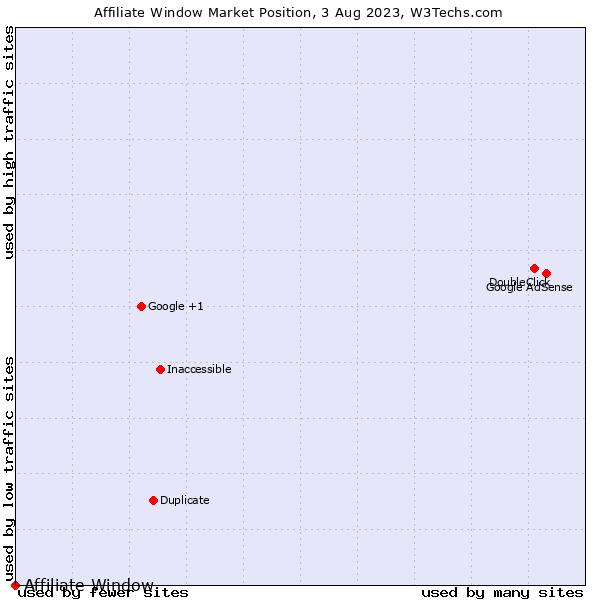 Market position of Affiliate Window